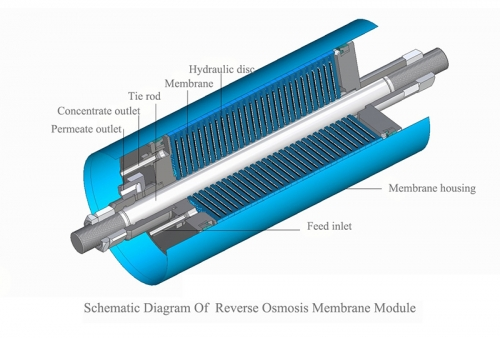 DT RO Membrane module