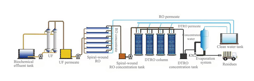 DT RO functional diagram